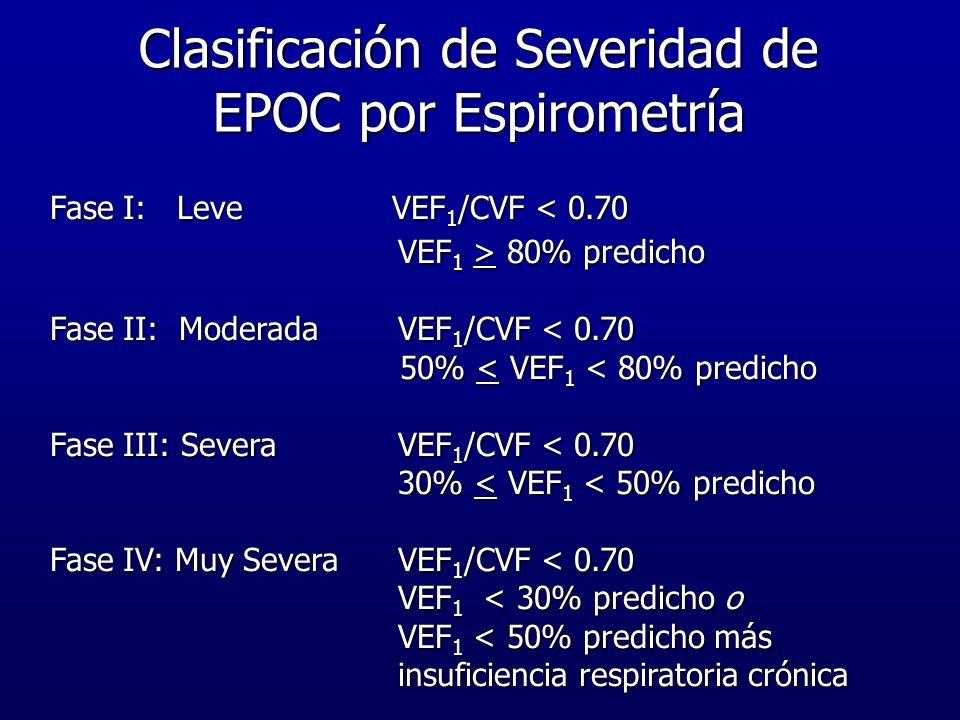 Clasificación de Severidad de EPOC por Espirometría Fase I: Leve VEF 1 /CVF < 0.70 VEF 1 > 80% predicho VEF 1 > 80% predicho Fase II: Moderada VEF 1 /