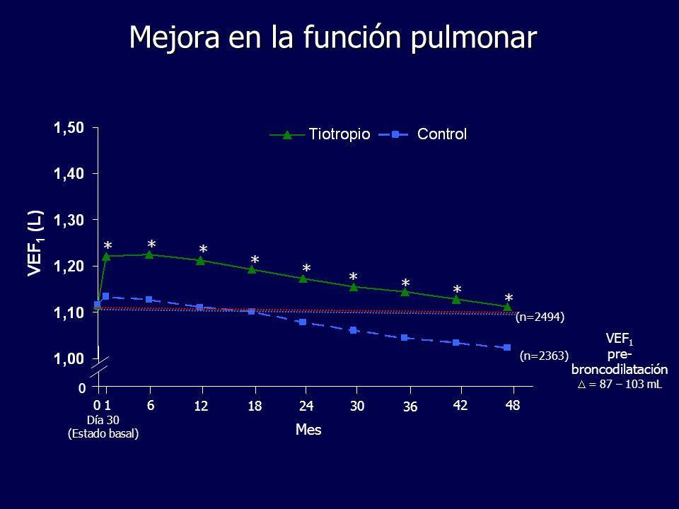 Mejora en la función pulmonar Día 30 (Estado basal) 0 6 12182430 36 42480 1 Mes * * * * * * * * * VEF 1 pre- broncodilatación = 87 – 103 mL (n=2494) (