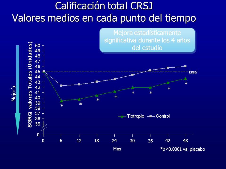 Calificación total CRSJ Valores medios en cada punto del tiempo 0 6 12182430 36 42480 Mes * * * * ** * * *p<0.0001 vs. placebo Mejoría Basal Mejora es