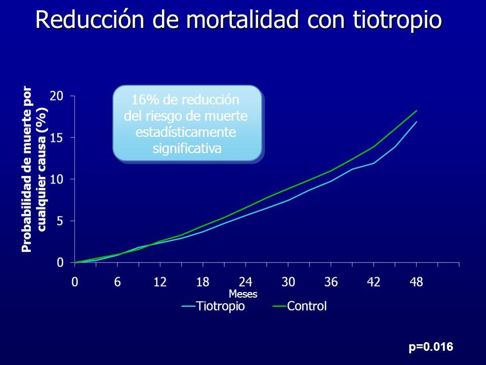 Reducción de mortalidad con tiotropio Meses 16% de reducción del riesgo de muerte estadísticamente significativa 16% de reducción del riesgo de muerte