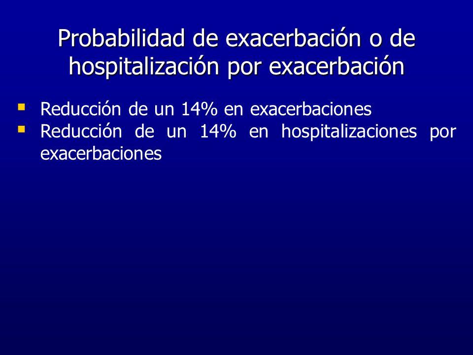 Probabilidad de exacerbación o de hospitalización por exacerbación Reducción de un 14% en exacerbaciones Reducción de un 14% en hospitalizaciones por