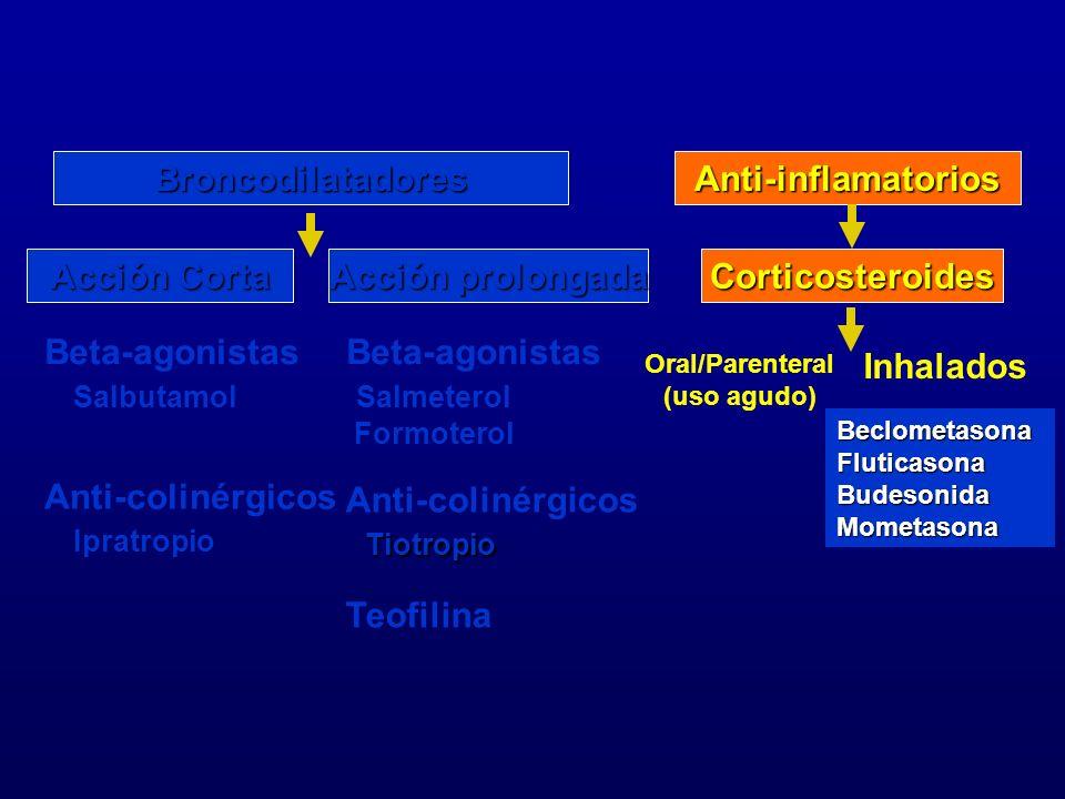 BroncodilatadoresAnti-inflamatorios Corticosteroides Acción Corta Acción prolongada Beta-agonistas Salbutamol Anti-colinérgicos Ipratropio Beta-agonis