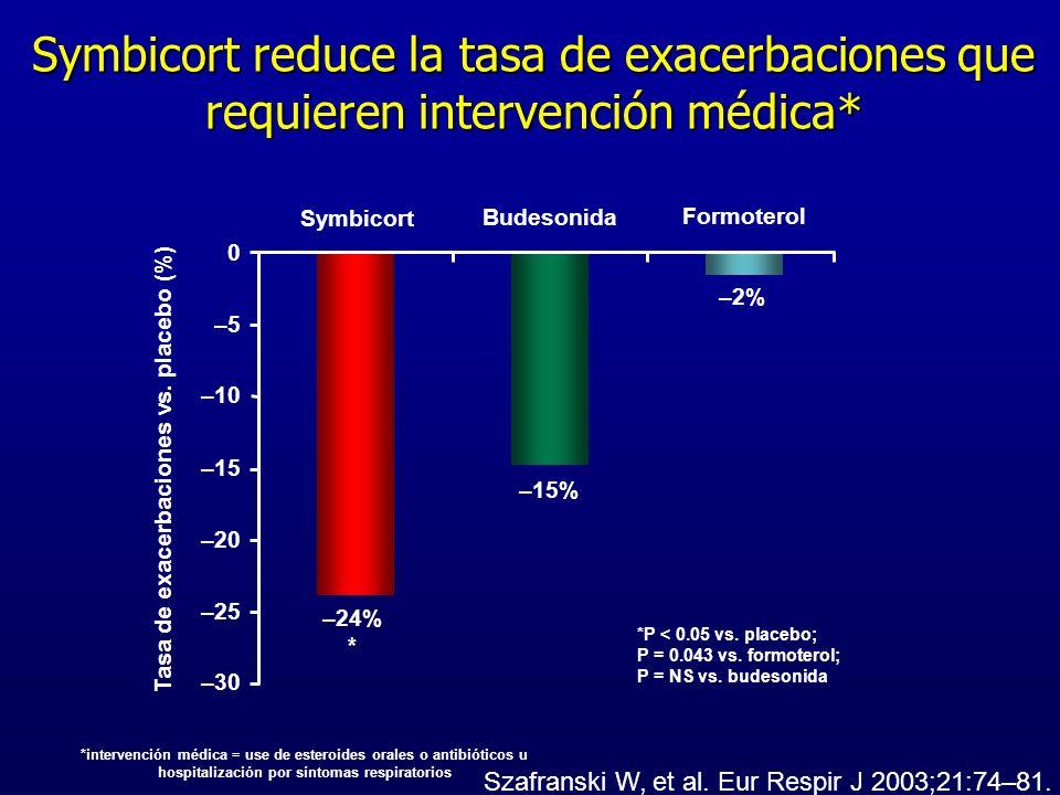 Szafranski W, et al. Eur Respir J 2003;21:74–81. *P < 0.05 vs. placebo; P = 0.043 vs. formoterol; P = NS vs. budesonida Tasa de exacerbaciones vs. pla