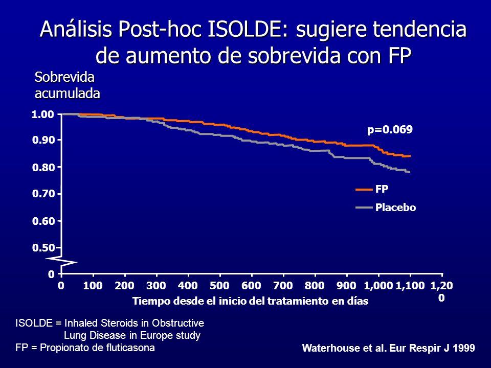 Tiempo desde el inicio del tratamiento en días 05007009001,20 0 3004006008002001001,0001,100 Waterhouse et al. Eur Respir J 1999 Análisis Post-hoc ISO