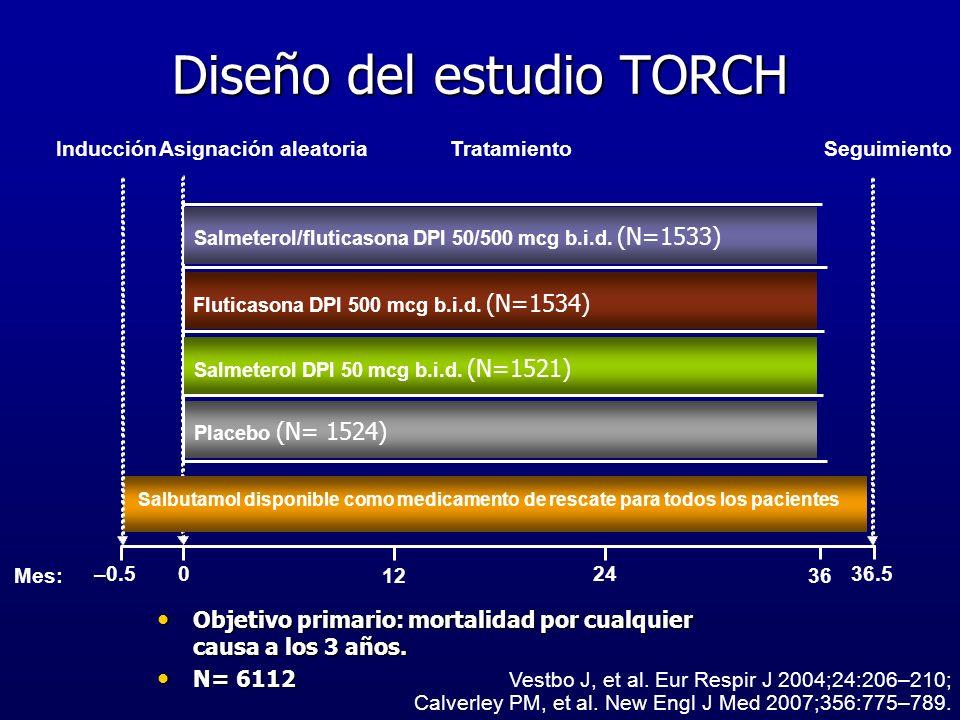 Diseño del estudio TORCH Mes: Vestbo J, et al. Eur Respir J 2004;24:206–210; Calverley PM, et al. New Engl J Med 2007;356:775–789.. InducciónAsignació