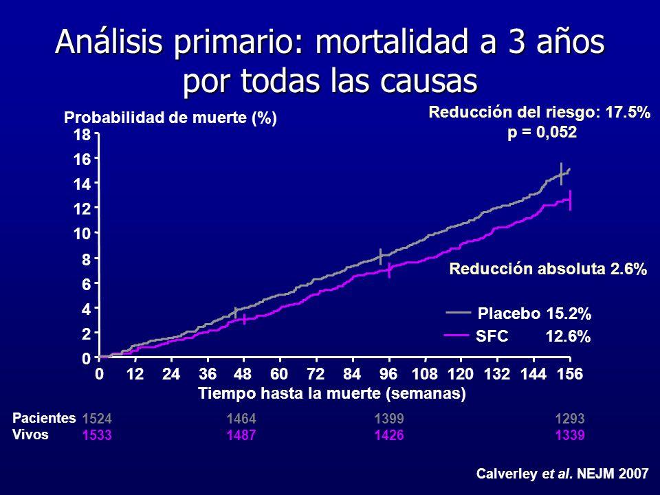 Análisis primario: mortalidad a 3 años por todas las causas 1524 1533 1464 1487 1399 1426 1293 1339 Pacientes Vivos 0 2 4 6 8 10 12 14 16 18 012243648
