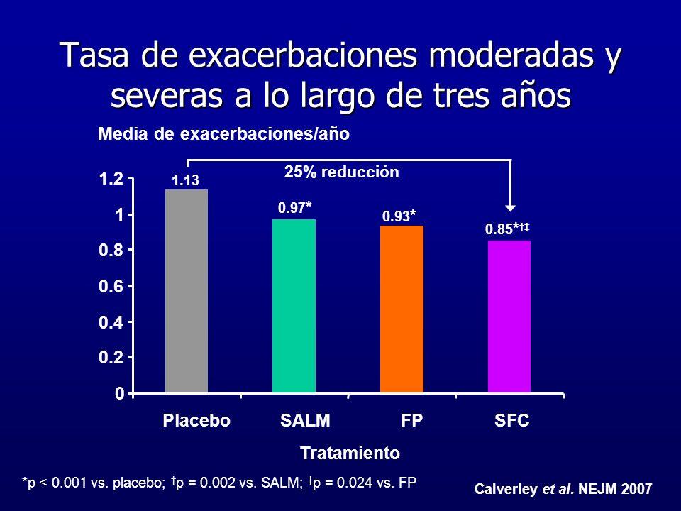 Tasa de exacerbaciones moderadas y severas a lo largo de tres años *p < 0.001 vs. placebo; p = 0.002 vs. SALM; p = 0.024 vs. FP Media de exacerbacione