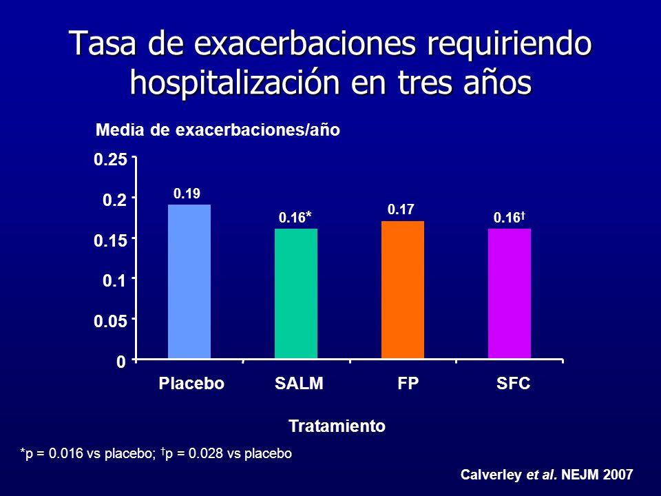 Tasa de exacerbaciones requiriendo hospitalización en tres años *p = 0.016 vs placebo; p = 0.028 vs placebo 0.19 0.16 * 0.17 0.16 0 0.05 0.1 0.15 0.2