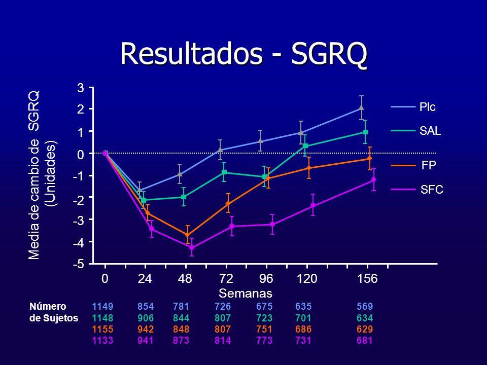 SAL Plc FP Resultados - SGRQ -5 -4 -3 -2 0 1 2 3 024487296120156 1149 1148 1155 1133 Número de Sujetos 854 906 942 941 781 844 848 873 726 807 814 675