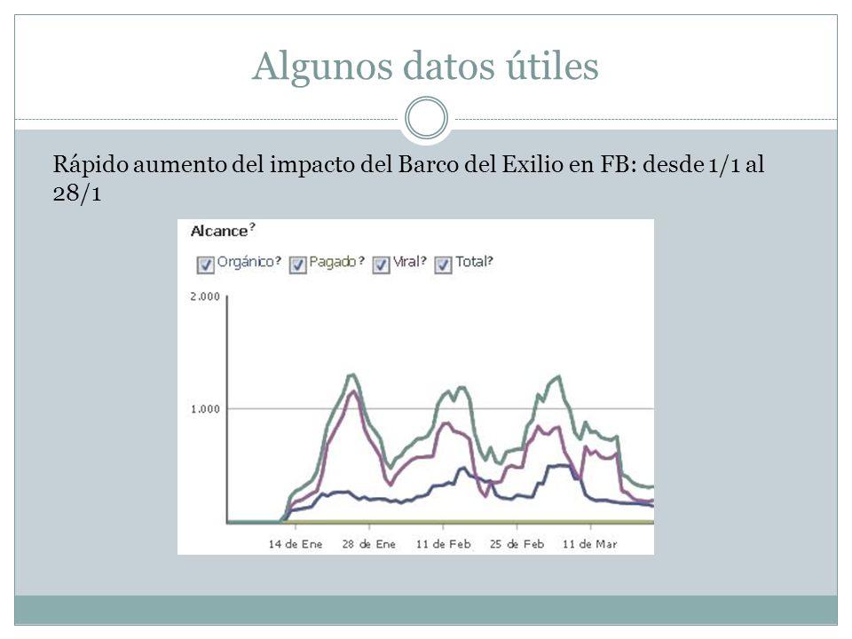 Algunos datos útiles Rápido aumento del impacto del Barco del Exilio en FB: desde 1/1 al 28/1