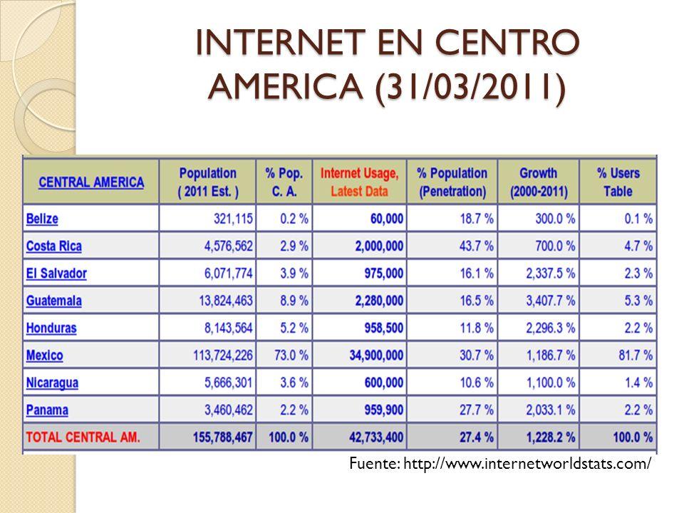 INTERNET EN CENTRO AMERICA (31/03/2011) Fuente: http://www.internetworldstats.com/