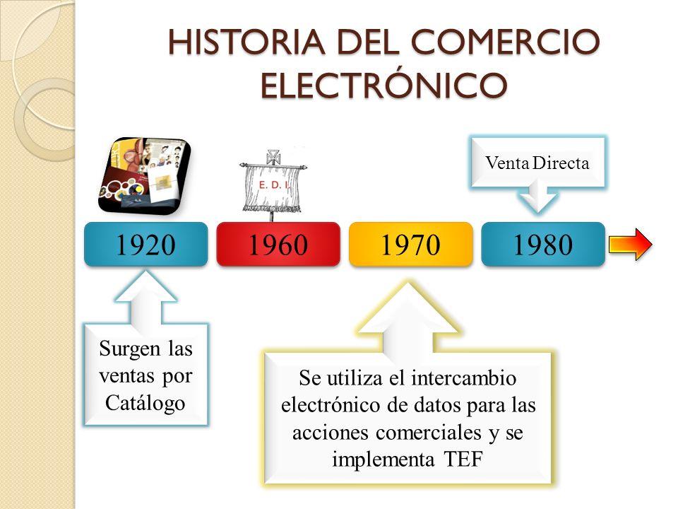 HISTORIA DEL COMERCIO ELECTRÓNICO 1920 1960 1970 1980 Surgen las ventas por Catálogo Se utiliza el intercambio electrónico de datos para las acciones