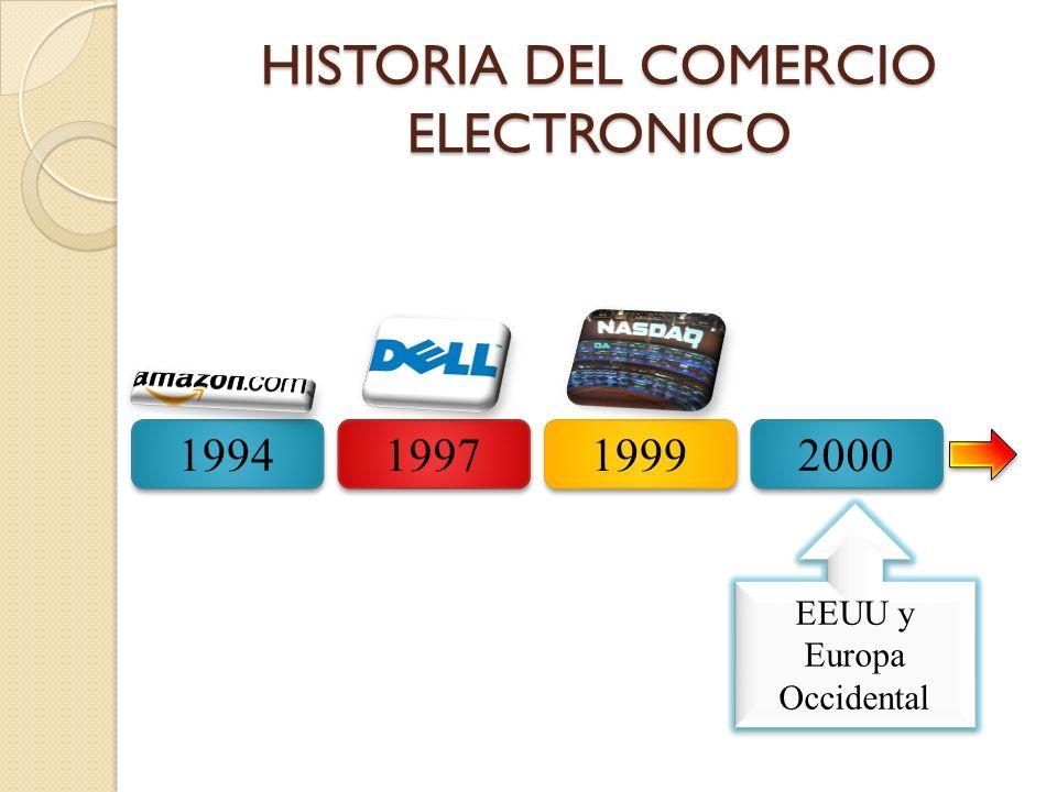 HISTORIA DEL COMERCIO ELECTRÓNICO 2001 2002 2006 2009 B2B WEP Aparecimiento de las Redes Sociales