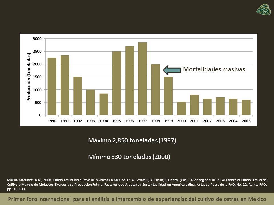 Primer foro internacional para el análisis e intercambio de experiencias del cultivo de ostras en México Maeda-Martínez, A.N., 2008.