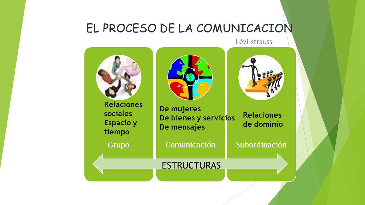 EL PROCESO DE LA COMUNICACION Lévi-strauss GrupoComunicaciónSubordinación Relaciones sociales Espacio y tiempo De mujeres De bienes y servicios De mensajes Relaciones de dominio ESTRUCTURAS