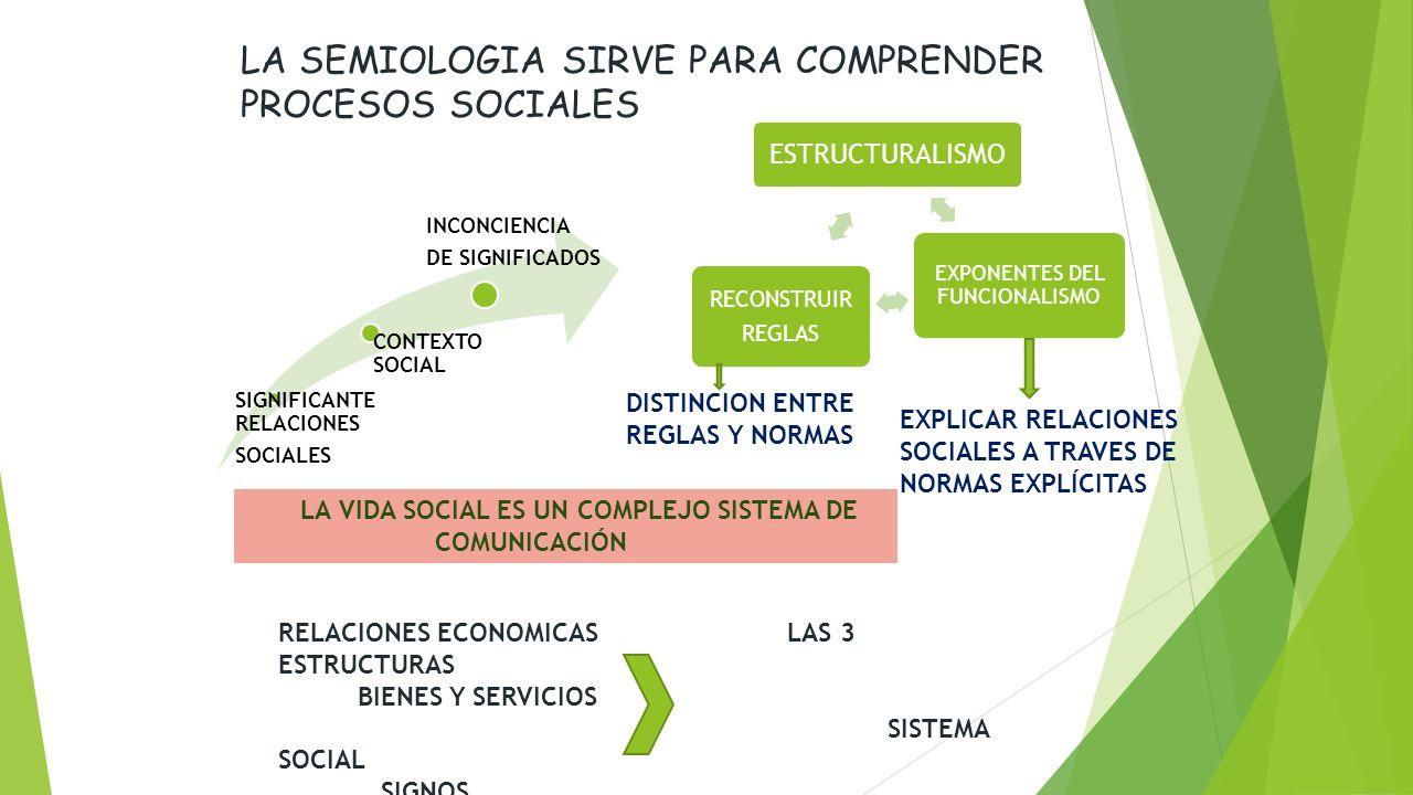 LA SEMIOLOGIA SIRVE PARA COMPRENDER PROCESOS SOCIALES SIGNIFICANTE RELACIONES SOCIALES CONTEXTO SOCIAL INCONCIENCIA DE SIGNIFICADOS ESTRUCTURALISMO EXPONENTES DEL FUNCIONALISMO RECONSTRUIR REGLAS DISTINCION ENTRE REGLAS Y NORMAS EXPLICAR RELACIONES SOCIALES A TRAVES DE NORMAS EXPLÍCITAS LA VIDA SOCIAL ES UN COMPLEJO SISTEMA DE COMUNICACIÓN RELACIONES ECONOMICAS LAS 3 ESTRUCTURAS BIENES Y SERVICIOS SISTEMA SOCIAL SIGNOS