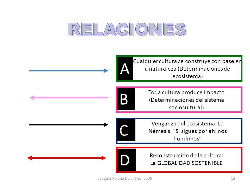 Joaquín Rojano De La Hoz. 201117 A B C SISTEMA SOCIOCULTURAL Organización Poblacional. Creatividad Tecnológica. Relaciones productivas. Símbolos. ECOS