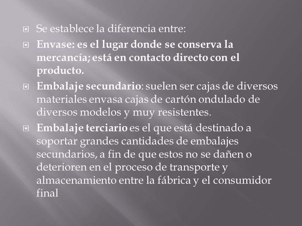 Se establece la diferencia entre: Envase: es el lugar donde se conserva la mercancía; está en contacto directo con el producto. Embalaje secundario :