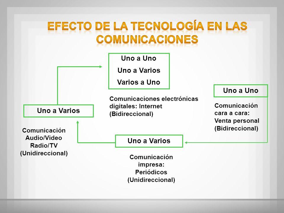 Uno a Uno Uno a Varios Varios a Uno Comunicaciones electrónicas digitales: Internet (Bidireccional) Uno a Uno Comunicación cara a cara: Venta personal
