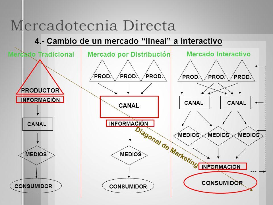 Mercado TradicionalMercado por Distribución Mercado Interactivo PRODUCTOR INFORMACIÓN CANAL MEDIOS CONSUMIDOR INFORMACIÓN CANAL MEDIOS CONSUMIDOR PROD