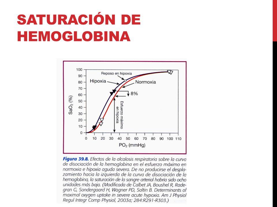 SATURACIÓN DE HEMOGLOBINA