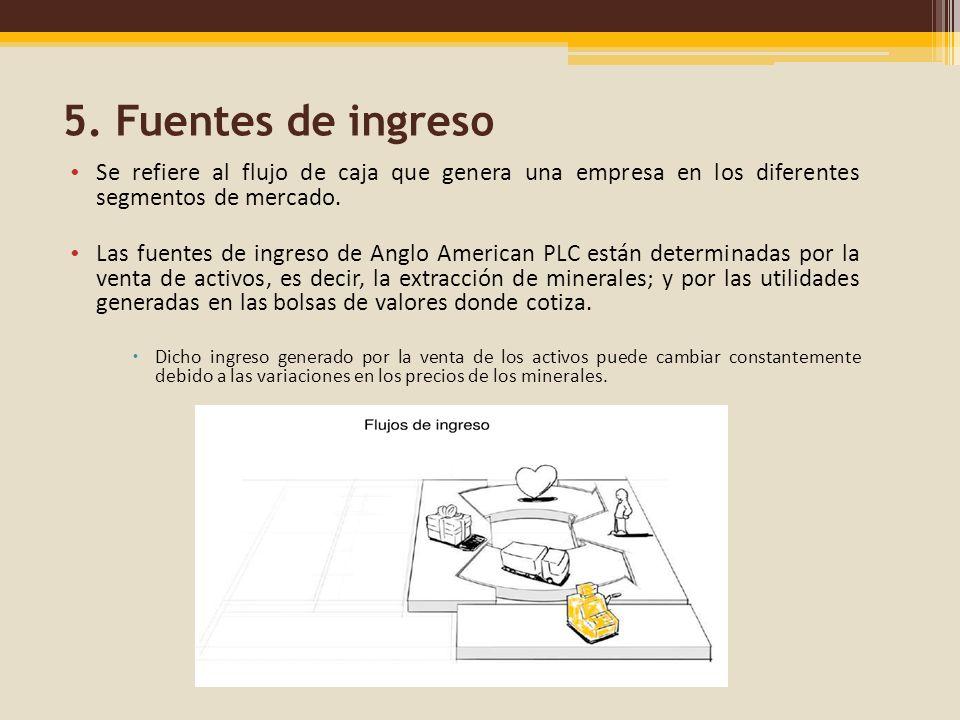 5. Fuentes de ingreso Se refiere al flujo de caja que genera una empresa en los diferentes segmentos de mercado. Las fuentes de ingreso de Anglo Ameri