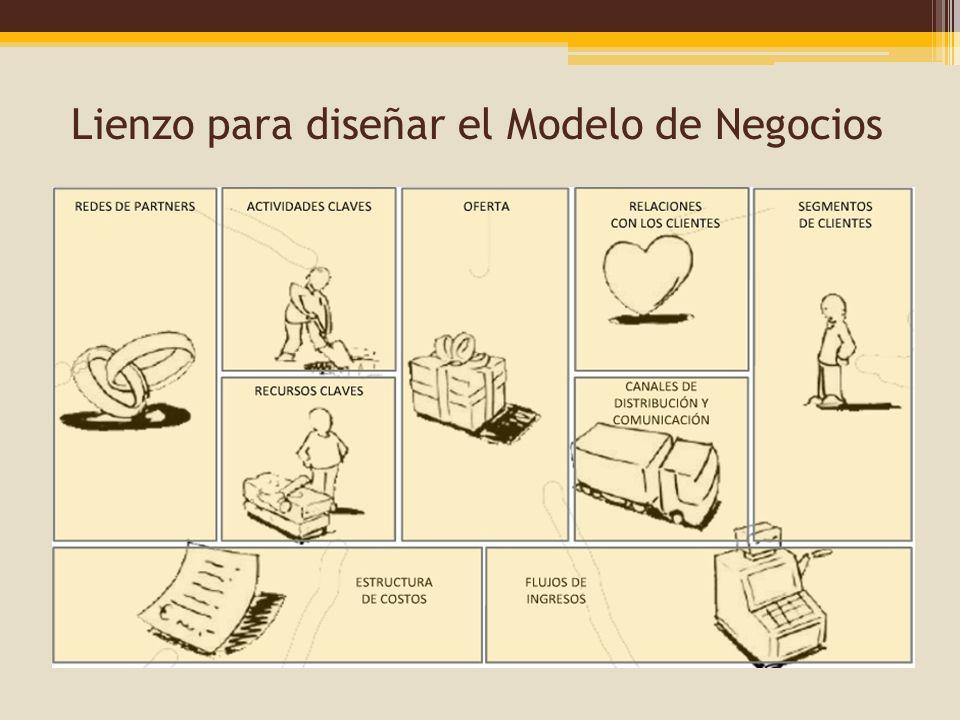 Lienzo para diseñar el Modelo de Negocios