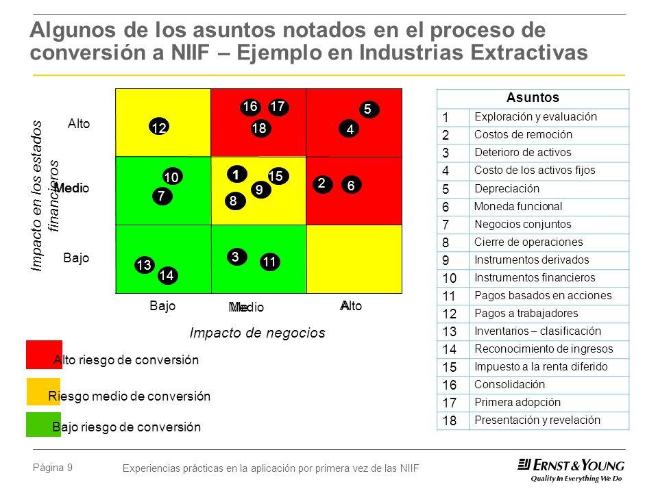 Experiencias prácticas en la aplicación por primera vez de las NIIF Página 9 Algunos de los asuntos notados en el proceso de conversión a NIIF – Ejemp