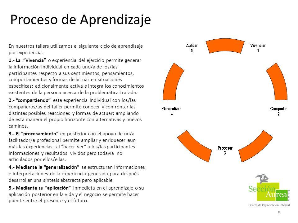 5 Proceso de Aprendizaje En nuestros tallers utilizamos el siguiente ciclo de aprendizaje por experiencia. 1.- La Vivencia o experiencia del ejercicio