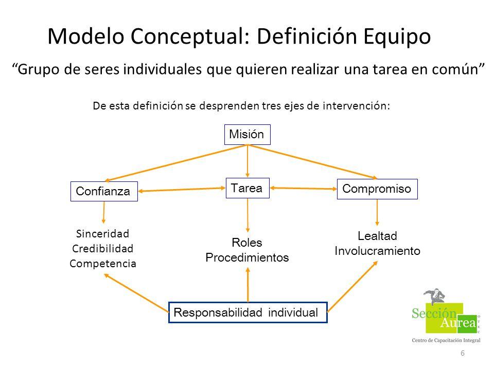 Modelo Conceptual: Definición Equipo 6 Sinceridad Credibilidad Competencia Lealtad Involucramiento Responsabilidad individual Confianza Compromiso Tar