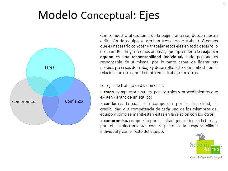 Modelo Conceptual : Ejes 7 Como muestra el esquema de la página anterior, desde nuestra definición de equipo se derivan tres ejes de trabajo. Creemos