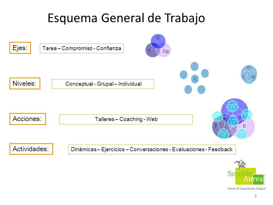 Esquema General de Trabajo 8 T C Cp Ejes: Tarea – Compromiso - Confianza Niveles: Conceptual - Grupal – Individual Actividades: Dinámicas – Ejercicios