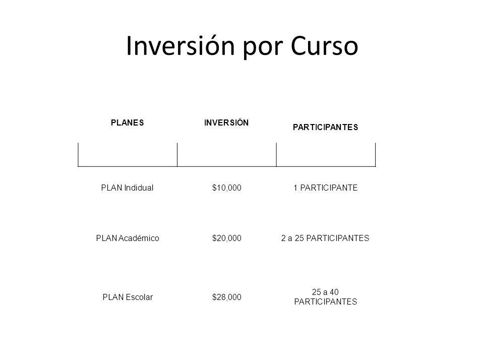 Inversión por Curso PLANESINVERSIÓN PARTICIPANTES PLAN Indidual$10,0001 PARTICIPANTE PLAN Académico$20,0002 a 25 PARTICIPANTES PLAN Escolar$28,000 25