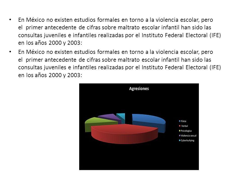 En México no existen estudios formales en torno a la violencia escolar, pero el primer antecedente de cifras sobre maltrato escolar infantil han sido