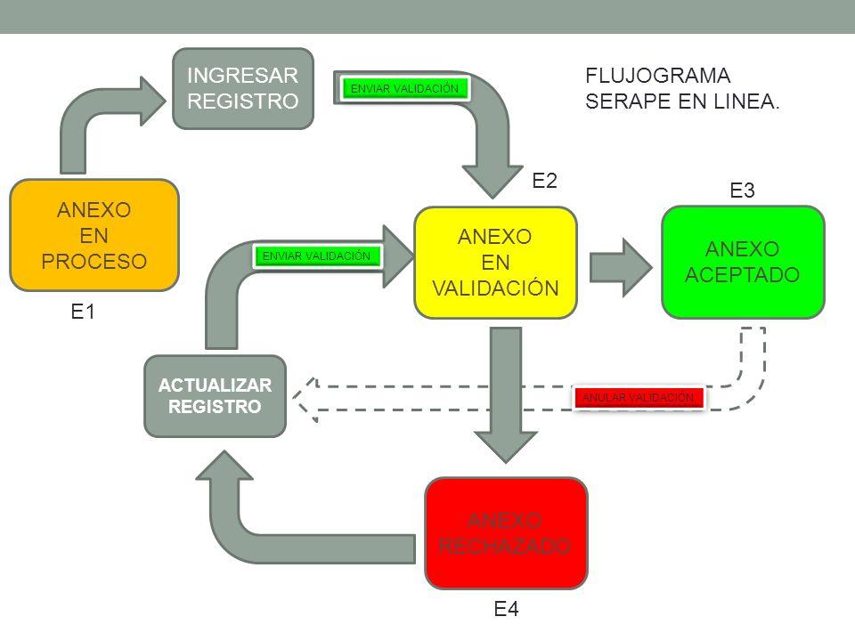 ANEXO EN PROCESO ANEXO EN VALIDACIÓN ANEXO ACEPTADO ANEXO RECHAZADO INGRESAR REGISTRO ACTUALIZAR REGISTRO ENVIAR VALIDACIÓN ANULAR VALIDACIÓN E1 E4 E2