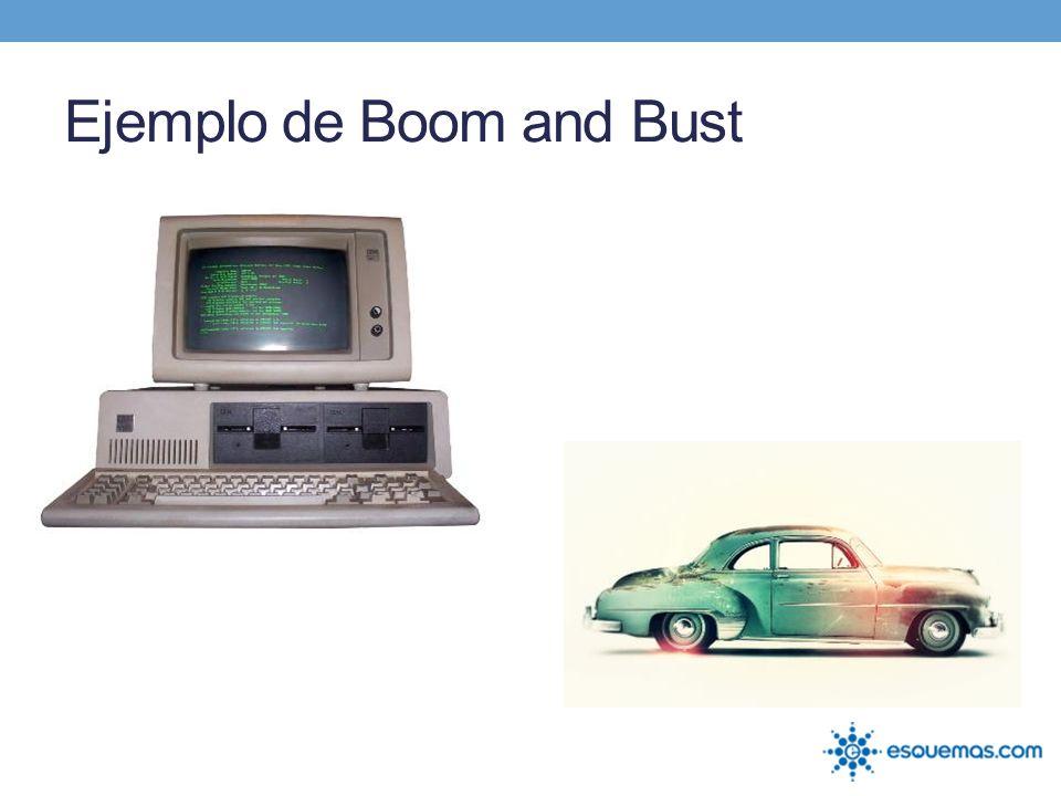 Ejemplo de Boom and Bust