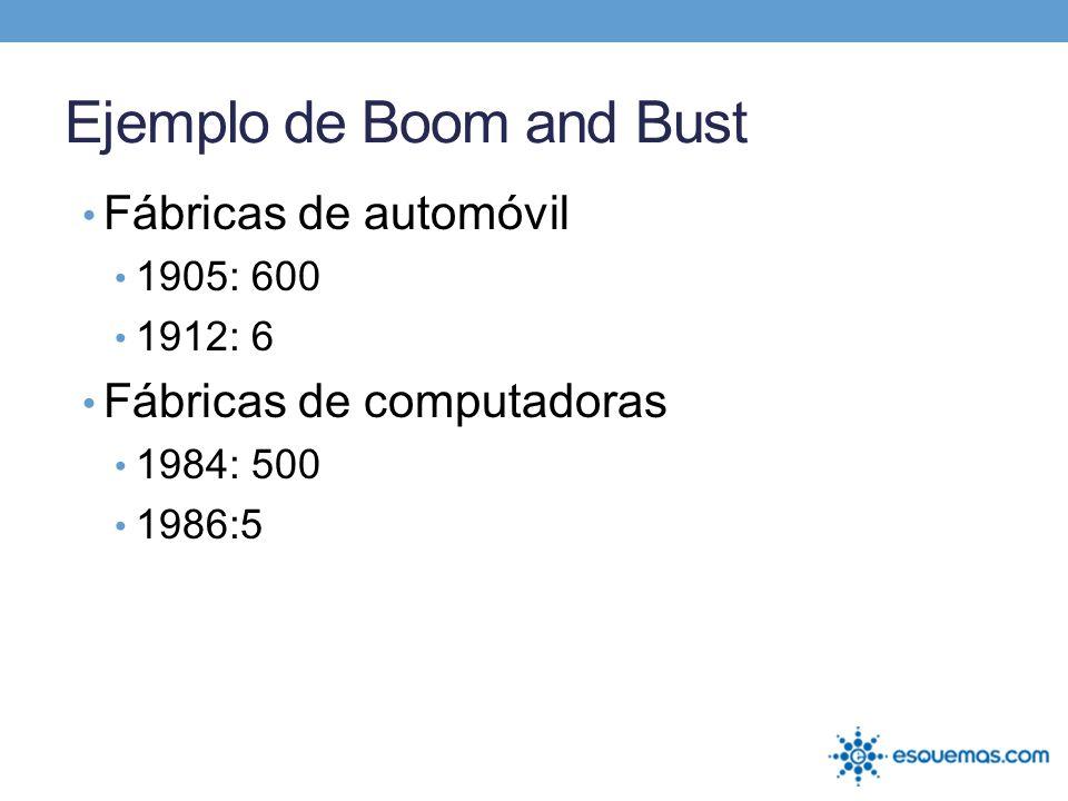 Fábricas de automóvil 1905: 600 1912: 6 Fábricas de computadoras 1984: 500 1986:5