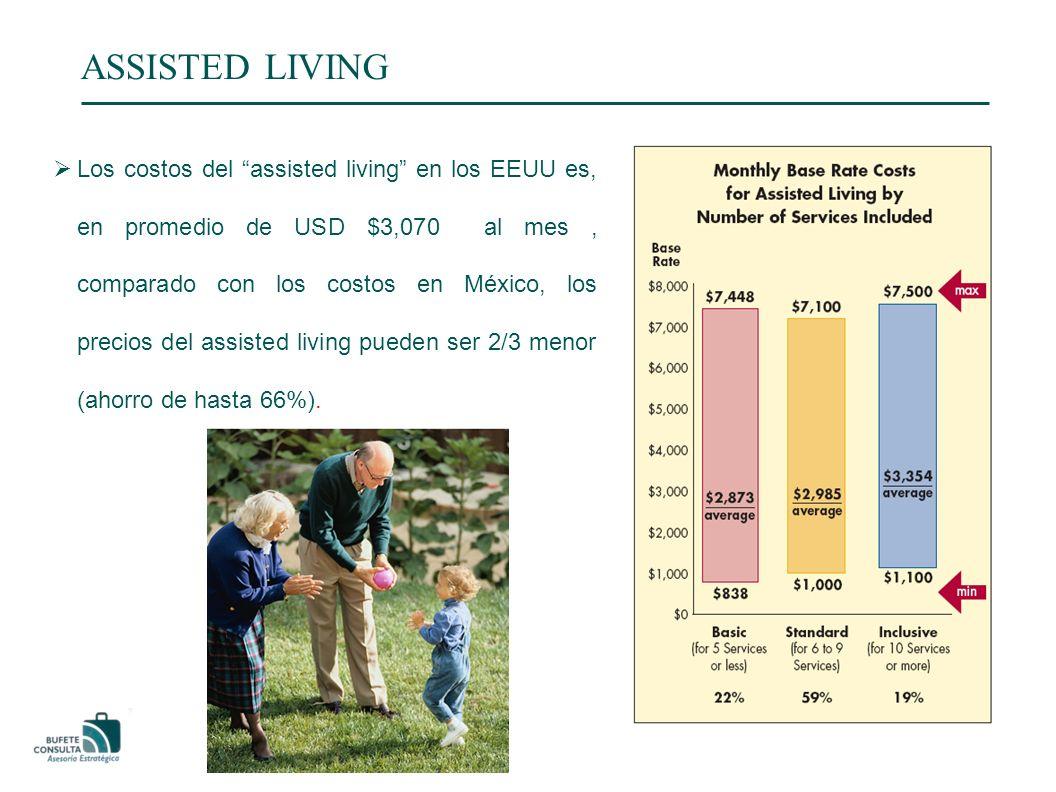 ASSISTED LIVING Los costos del assisted living en los EEUU es, en promedio de USD $3,070 al mes, comparado con los costos en México, los precios del assisted living pueden ser 2/3 menor (ahorro de hasta 66%).
