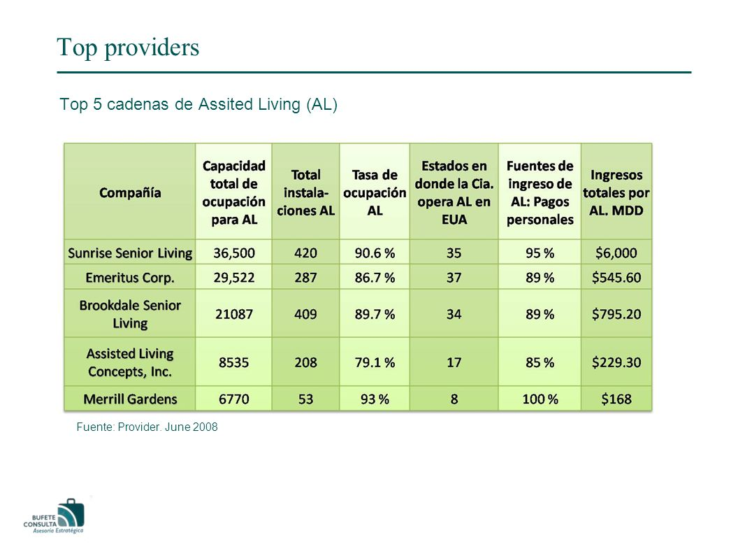Top providers Top 5 cadenas de Assited Living (AL) Fuente: Provider. June 2008