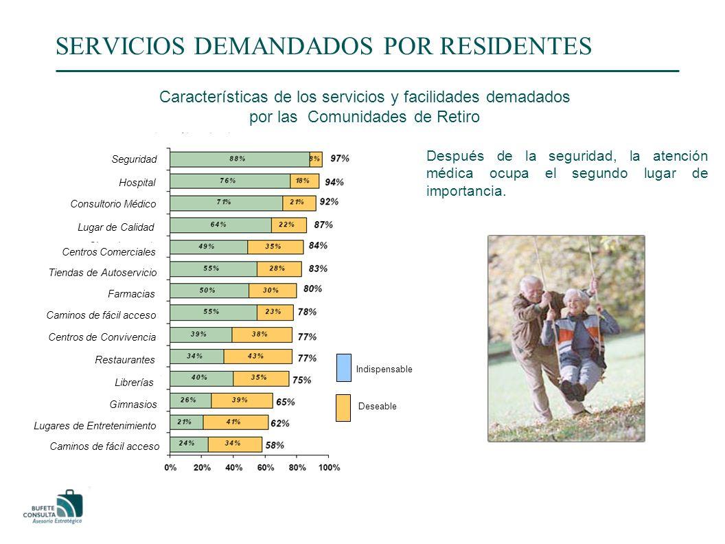 SERVICIOS DEMANDADOS POR RESIDENTES Características de los servicios y facilidades demadados por las Comunidades de Retiro Después de la seguridad, la atención médica ocupa el segundo lugar de importancia.