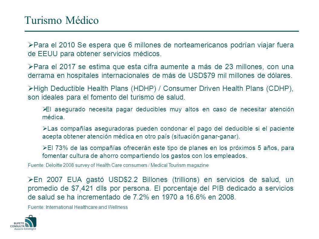 Turismo Médico Para el 2010 Se espera que 6 millones de norteamericanos podrían viajar fuera de EEUU para obtener servicios médicos.