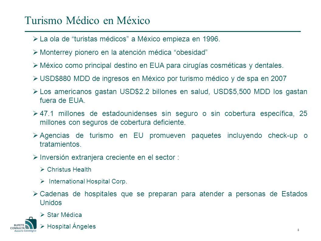 Turismo Médico en México La ola de turistas médicos a México empieza en 1996.