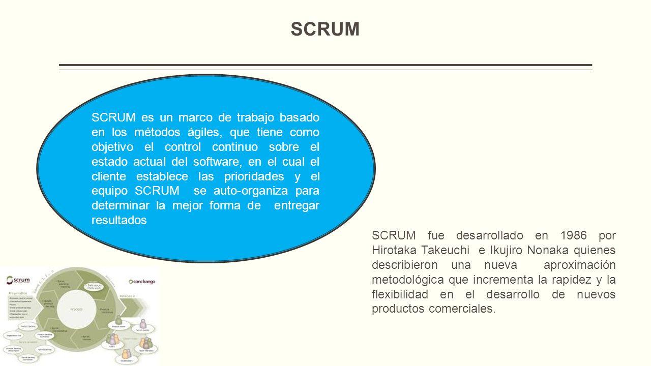 Características SCRUM da prioridad a los individuos y las interacciones sobre los procesos y las tareas, lo cual significa que gran parte del éxito del proyecto radica en la forma cómo el equipo se organice para trabajar.