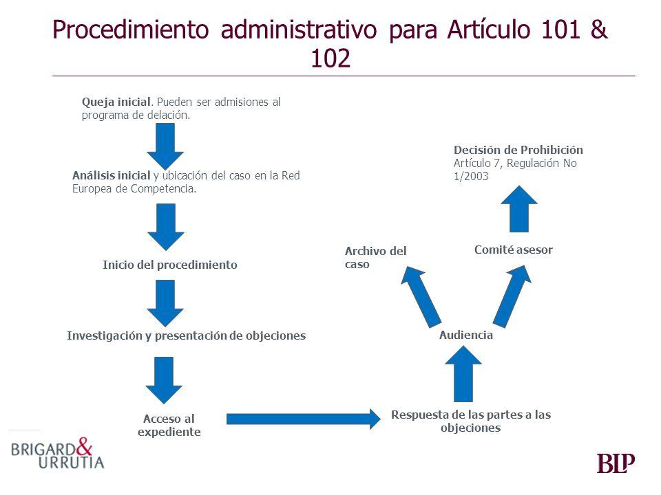 Procedimiento administrativo para Artículo 101 & 102 Queja inicial. Pueden ser admisiones al programa de delación. Análisis inicial y ubicación del ca