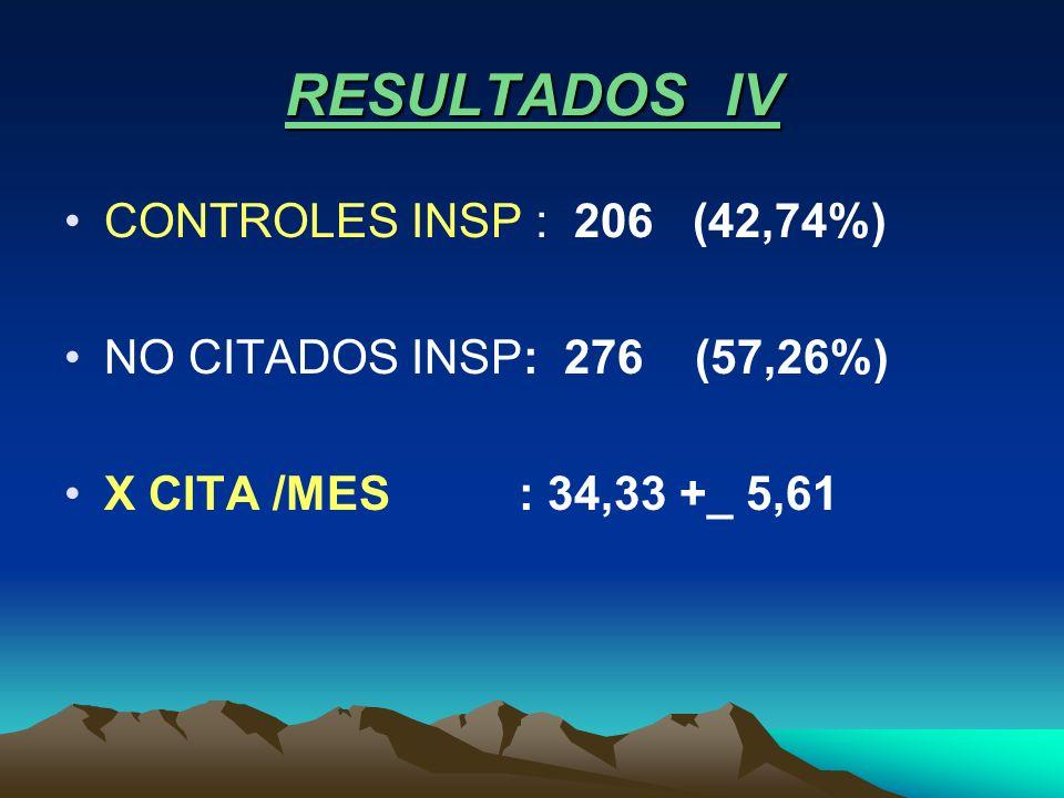 RESULTADOS IV CONTROLES INSP : 206 (42,74%) NO CITADOS INSP: 276 (57,26%) X CITA /MES : 34,33 +_ 5,61