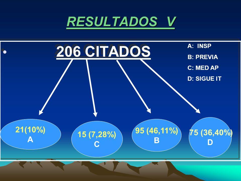 RESULTADOS V 206 CITADOS 21(10%) A 15 (7,28%) C 95 (46,11%) B 75 (36,40%) D A: INSP B: PREVIA C: MED AP D: SIGUE IT