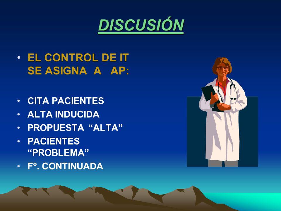 DISCUSIÓN EL CONTROL DE IT SE ASIGNA A AP: CITA PACIENTES ALTA INDUCIDA PROPUESTA ALTA PACIENTES PROBLEMA Fº. CONTINUADA