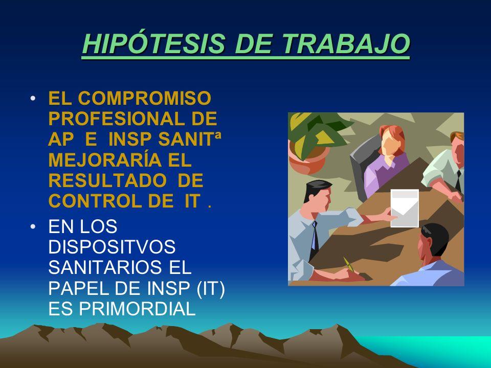 HIPÓTESIS DE TRABAJO EL COMPROMISO PROFESIONAL DE AP E INSP SANITª MEJORARÍA EL RESULTADO DE CONTROL DE IT. EN LOS DISPOSITVOS SANITARIOS EL PAPEL DE