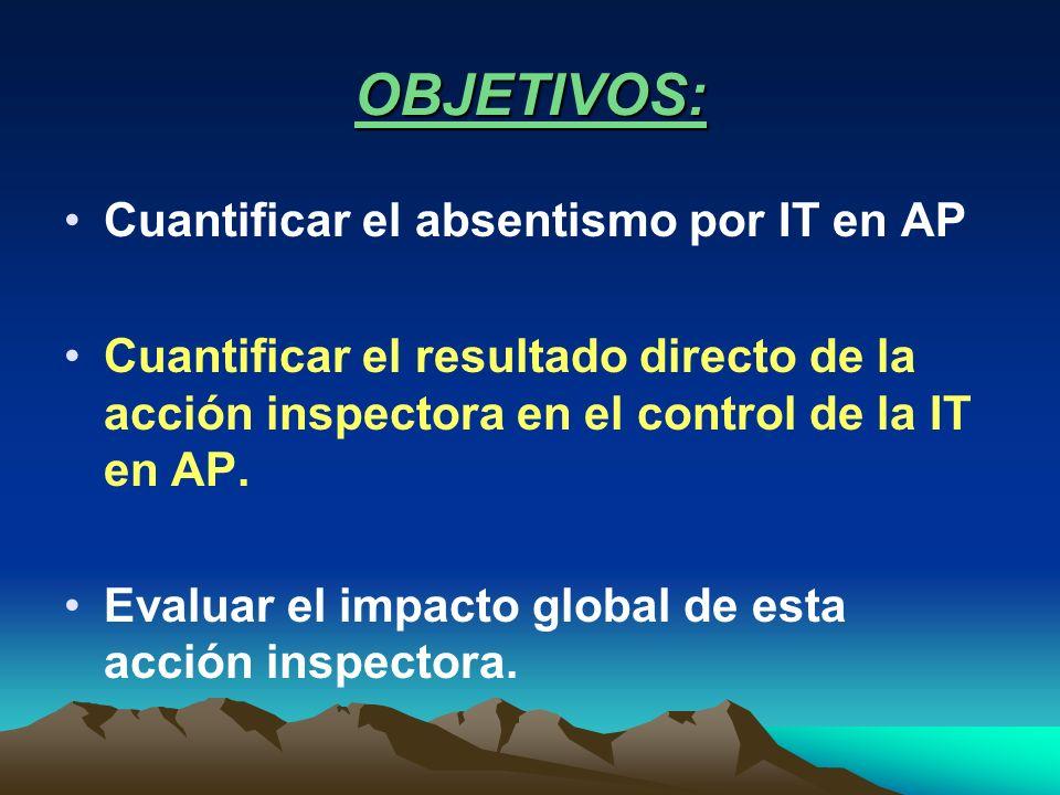 OBJETIVOS: Cuantificar el absentismo por IT en AP Cuantificar el resultado directo de la acción inspectora en el control de la IT en AP. Evaluar el im