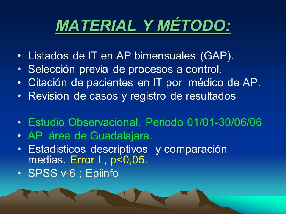 MATERIAL Y MÉTODO: Listados de IT en AP bimensuales (GAP). Selección previa de procesos a control. Citación de pacientes en IT por médico de AP. Revis